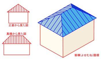 ● 寄棟屋根